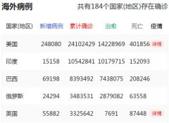 31省新增本土确诊115例:河北90例,重庆市及全国最新疫情情